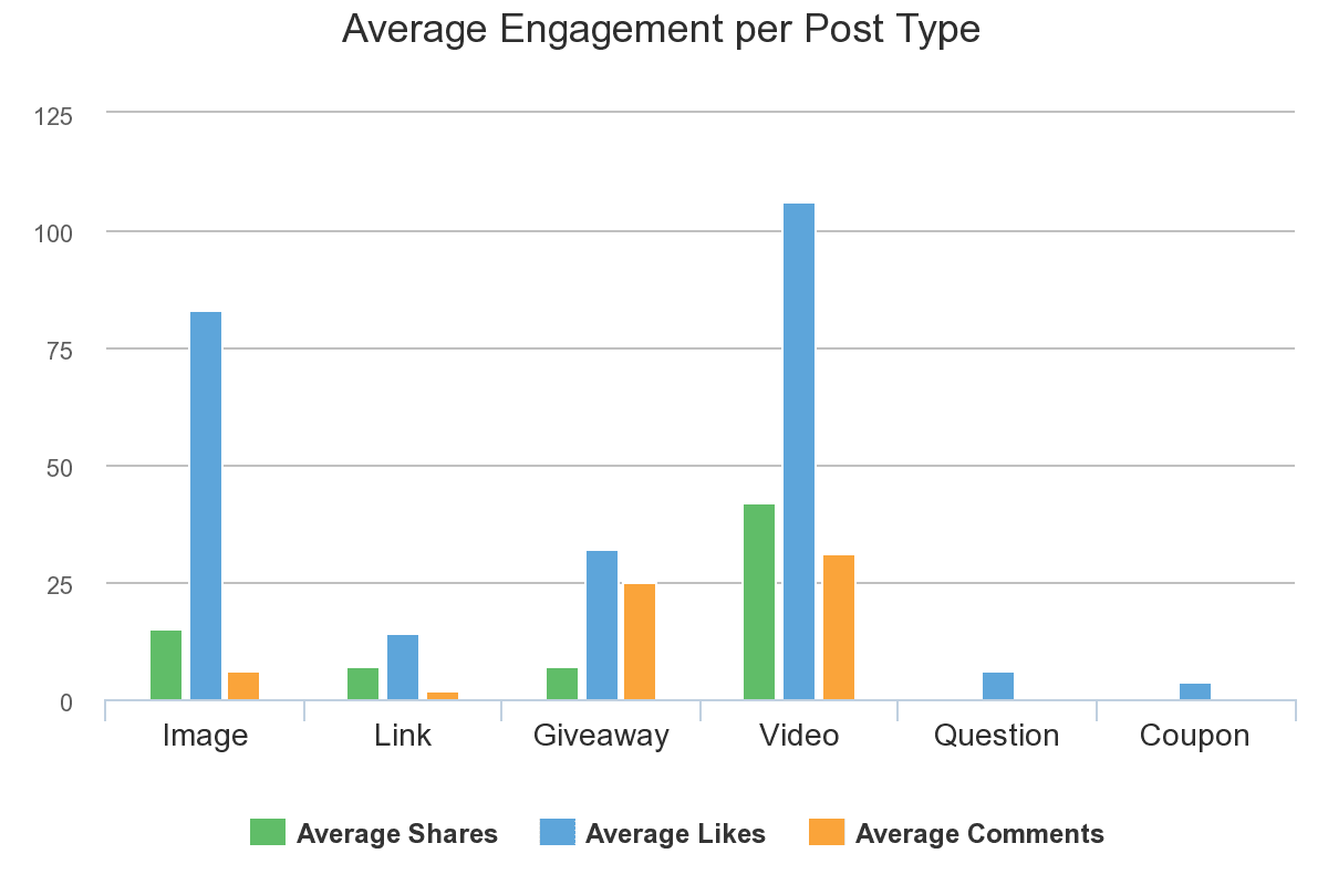 Facebook Engagement by Post Type