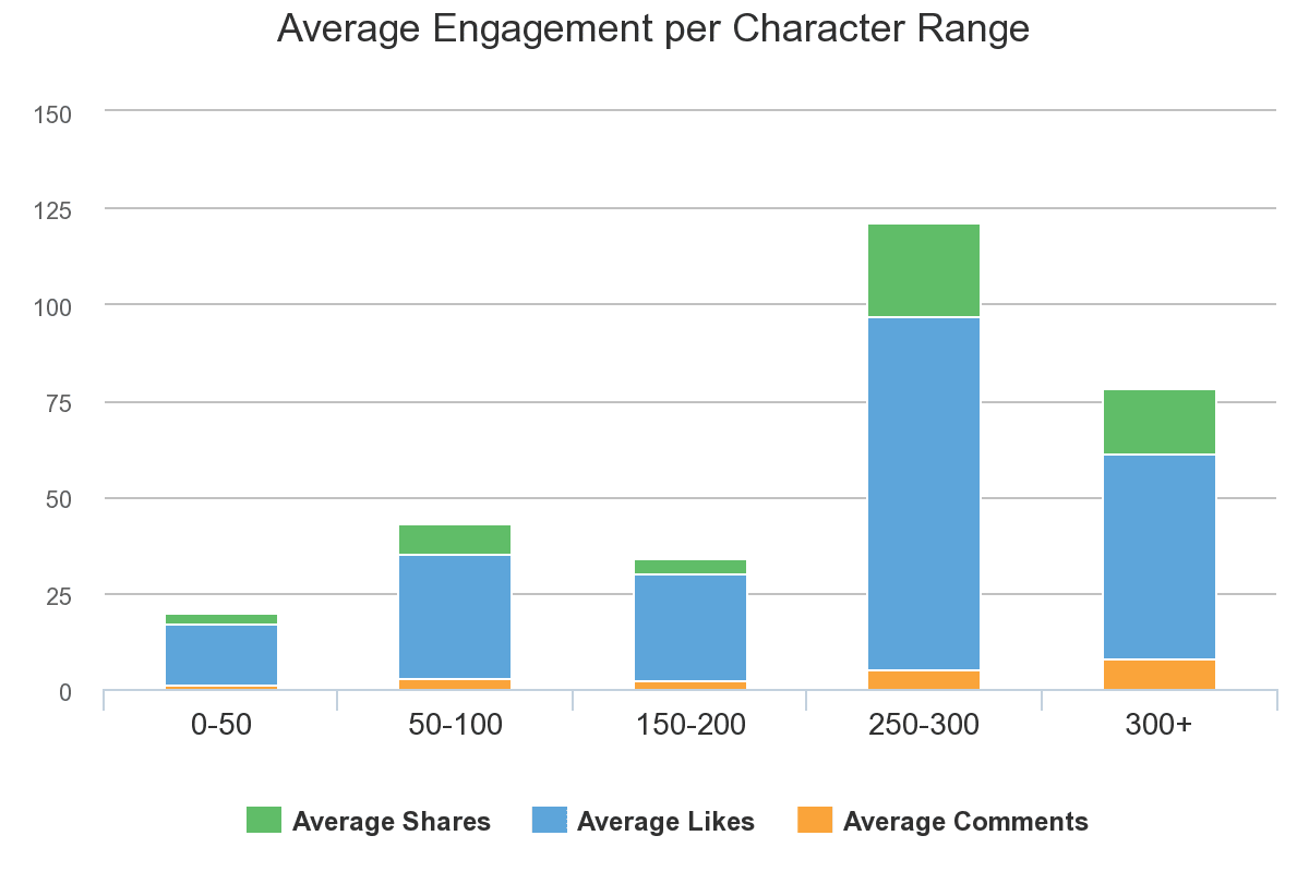 Facebook post engagement based on character range.