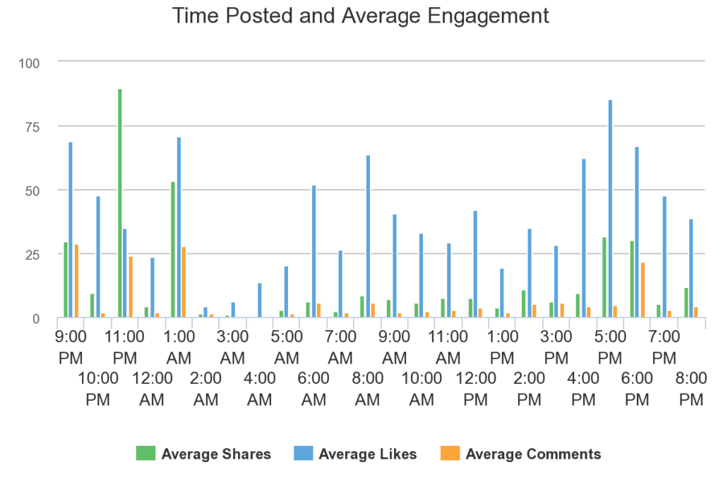 Facebook engagement relative to time posted.